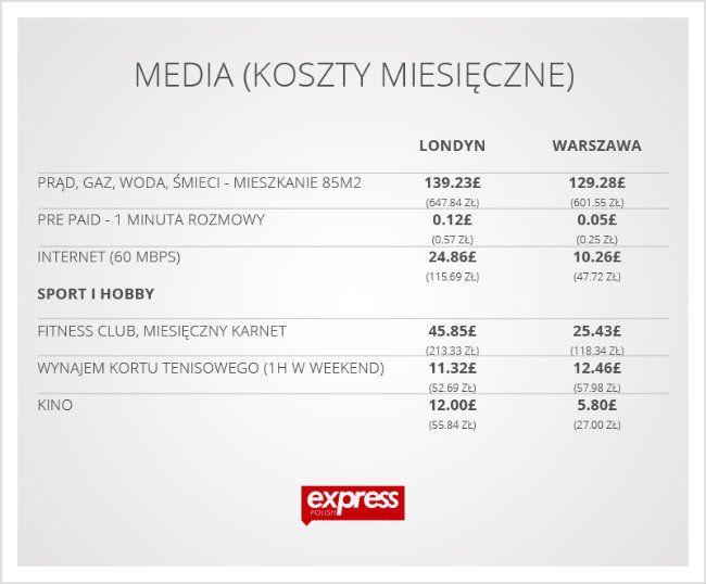 90fcb85264bc Porównanie cen w Wielkiej Brytanii i w Polsce. Gdzie życie jest tańsze